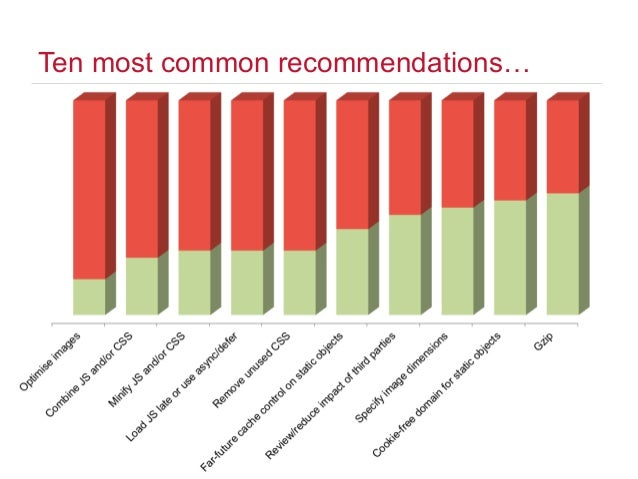 Common web performance recommendations Slide 2