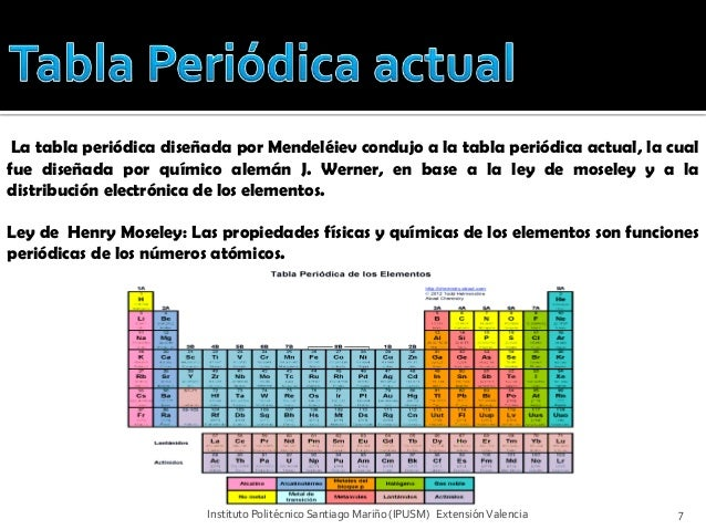Tabla periodica 7 la tabla peridica urtaz Image collections
