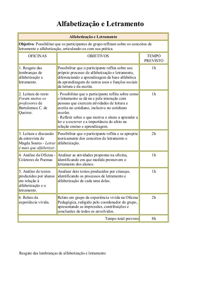 Alfabetização e Letramento Alfabetização e Letramento Objetivo: Possibilitar que os participantes do grupo reflitam sobre ...