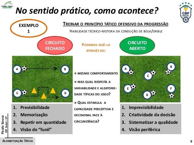 No sentido prático, como acontece? EXEMPLO 1 TREINAR O PRINCÍPIO TÁTICO OFENSIVO DA PROGRESSÃO CIRCUITO ABERTO CIRCUITO FE...