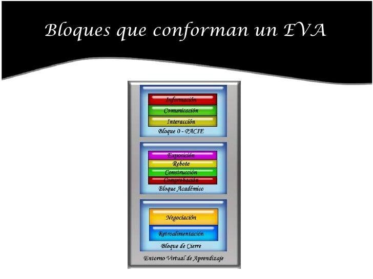 Bloque Academico Slide 3