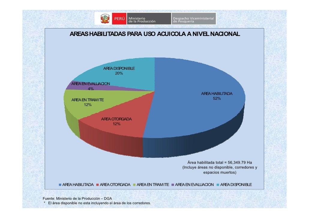 AREAS HABILITADAS PARA US ACUICOLA A NIVEL NACIONAL                                          O                            ...