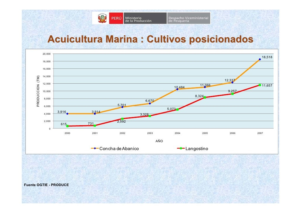 Acuicultura Marina : Cultivos posicionados                        20,000                                                  ...
