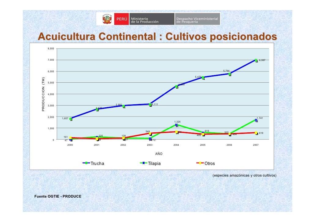 Acuicultura Continental : Cultivos posicionados                      8,000                         7,000                  ...