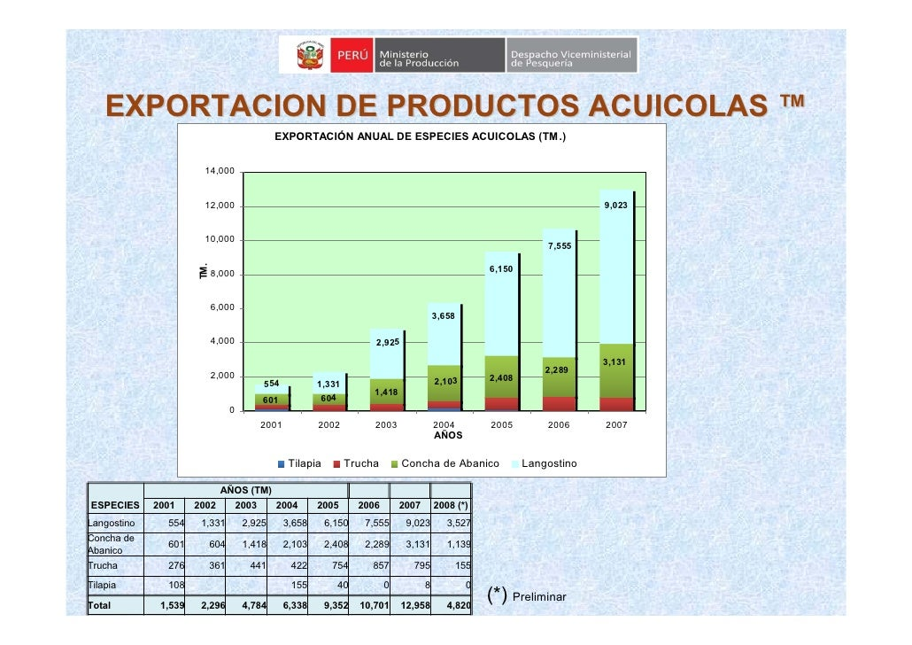 EXPORTACION DE PRODUCTOS ACUICOLAS ™                                                EXPORTACIÓN ANUAL DE ESPECIES ACUICOLA...
