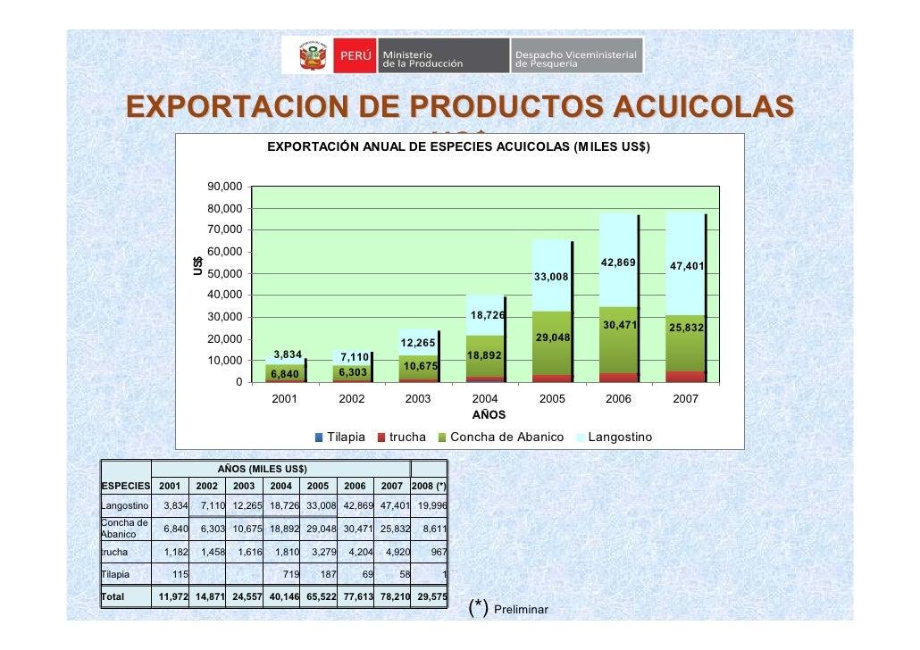EXPORTACION DE PRODUCTOS ACUICOLAS                                     US$                EXPORTACIÓN ANUAL DE ESPECIES AC...