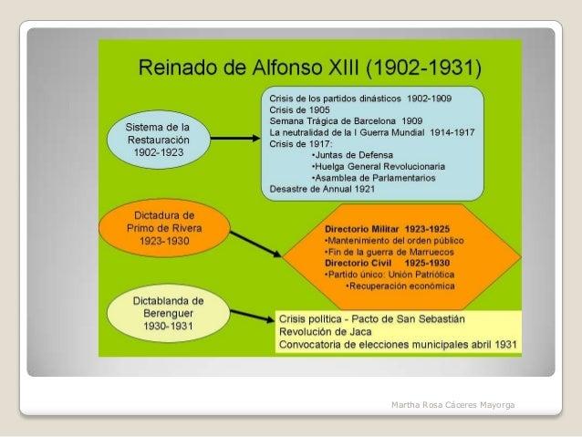 Alfonso XIII y la crisis de la restauración Slide 3