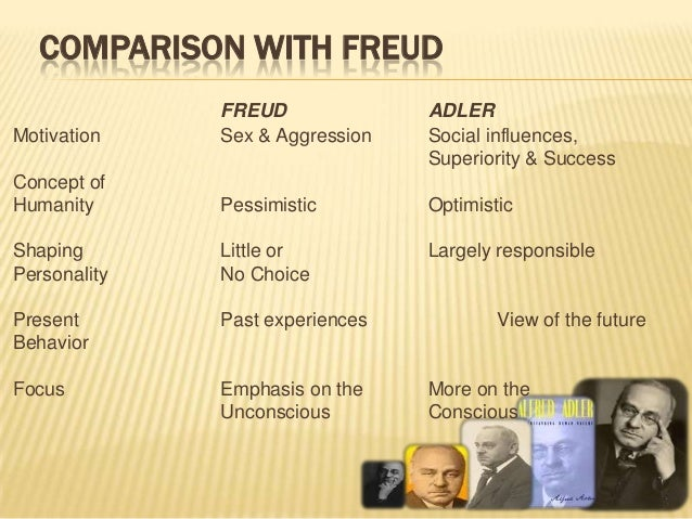 Comparison & Contrast of Various Psychological Perspectives
