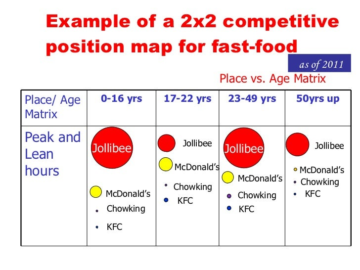 brand positioning of kfc vs mcdonalds Brand positioning examples, including brand positioning templates, shows how to define a statement call a brand consultant at equibrand for details.
