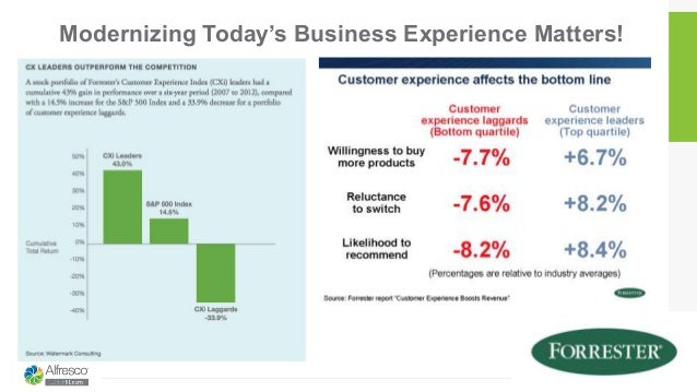 Modernizing Today's Business Experience Matters! 1