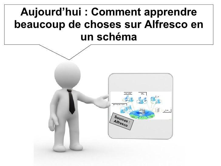 Aujourd'hui : Comment apprendre beaucoup de choses sur Alfresco en un schéma Sources : Alfresco
