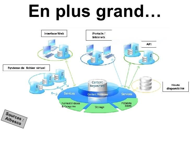 DRAFT - Alfresco - Acces & Utilisation Slide 2