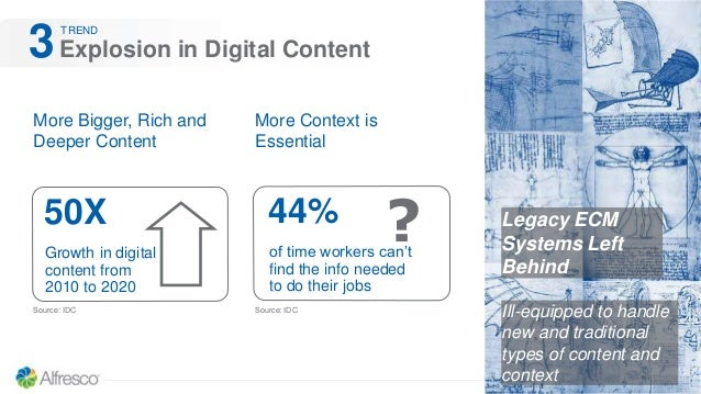 Explosion in Digital Content3 More Bigger, Rich and Deeper Content Legacy ECM Systems Left Behind More Context is Essentia...