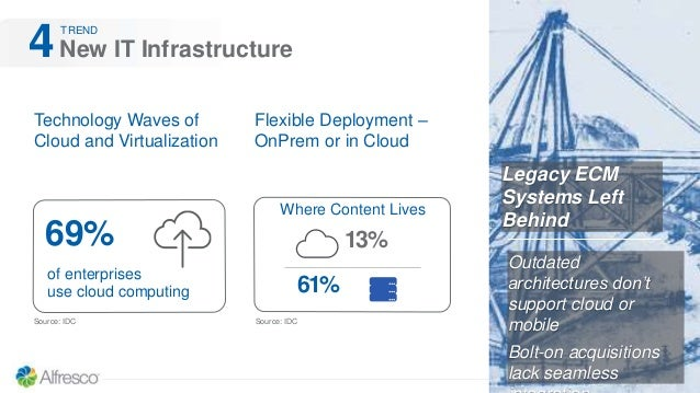 New IT Infrastructure4 Technology Waves of Cloud and Virtualization Legacy ECM Systems Left Behind Flexible Deployment – O...