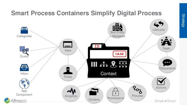 Smart Process Containers Simplify Digital Process Strategy Categories Inbox App Component Query Content Process Lifecycle ...