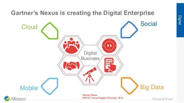 Gartner's Nexus is creating the Digital Enterprise Digital Gartner Nexus PWC 6th Annual Digital IQ Survey, 2014 Digital Bu...