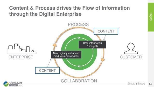 Content & Process drives the Flow of Information through the Digital Enterprise Digital 14 CUSTOMERENTERPRISE Data informa...