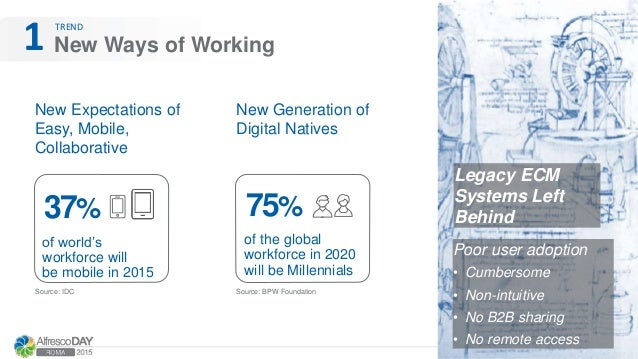 New Ways of Working1 New Expectations of Easy, Mobile, Collaborative of world's workforce will be mobile in 2015 37% Legac...