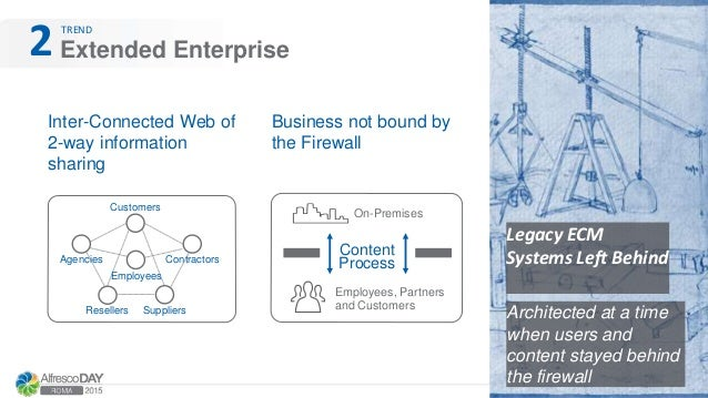 Extended Enterprise TREND 2 Inter-Connected Web of 2-way information sharing Legacy ECM Systems Left Behind Business not b...