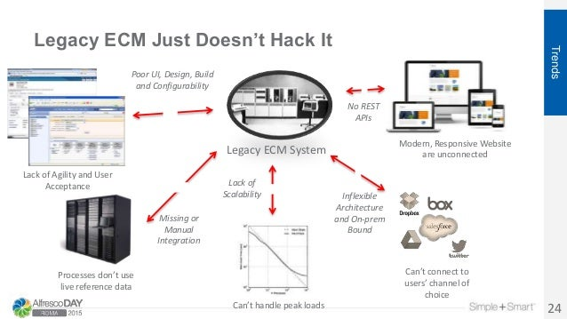 Legacy ECM Just Doesn't Hack It 24 Trends Legacy ECM System Modern, Responsive Website are unconnected Processes don't use...