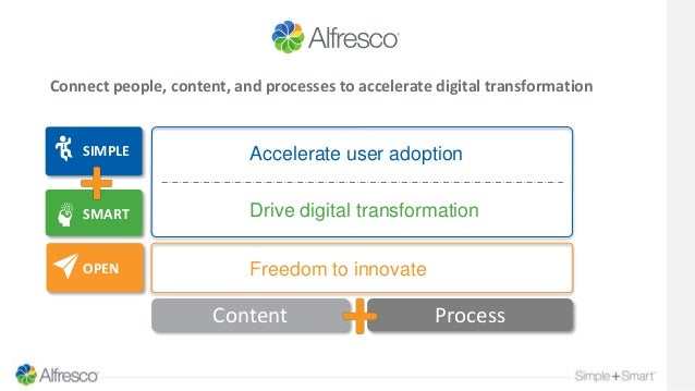 Accelerate user adoption Freedom to innovate SIMPLE SMART OPEN Drive digital transformation Connect people, content, and p...