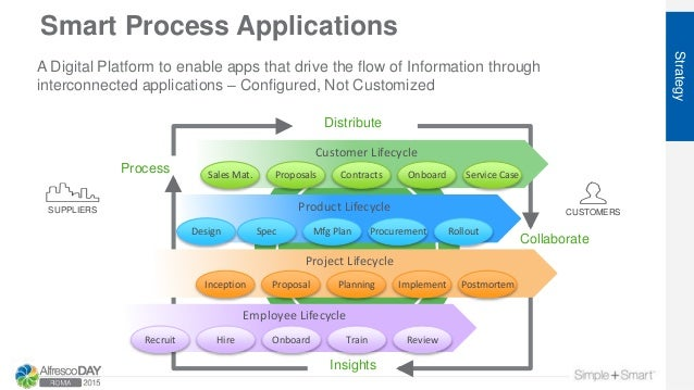 Smart Process Applications Strategy Distribute Insights Collaborate Process Customer Lifecycle Product Lifecycle Project L...