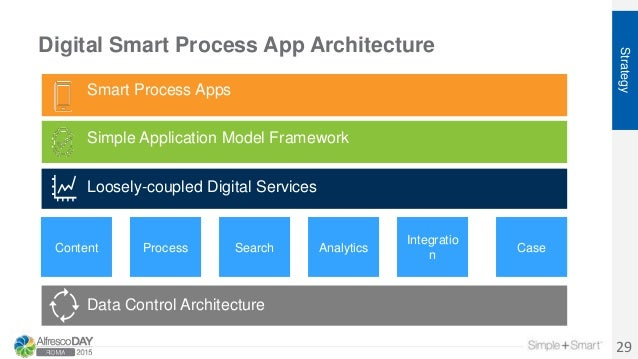 Digital Smart Process App Architecture 29 Smart Process Apps Simple Application Model Framework Productivity Services Data...