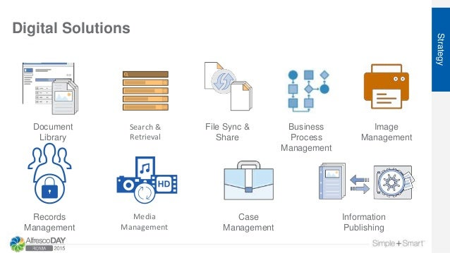 Digital Solutions Strategy Document Library Image Management File Sync & Share Search & Retrieval Business Process Managem...