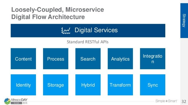 Loosely-Coupled, Microservice Digital Flow Architecture Strategy 32 Identity SearchContent Storage Process Integratio n An...
