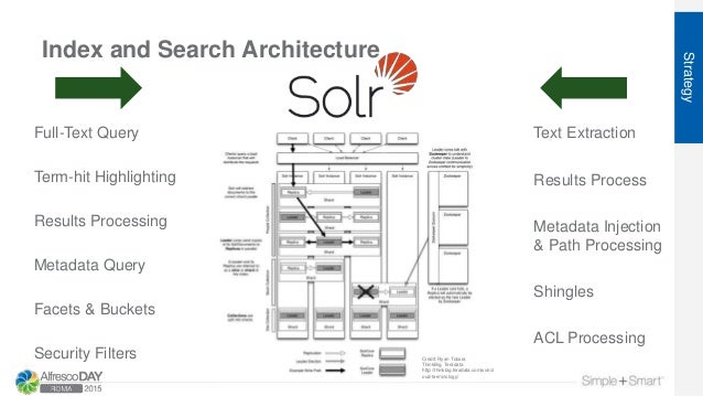 Index and Search Architecture Strategy Full-Text Query Metadata Query Facets & Buckets Security Filters Results Processing...