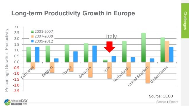 Long-term Productivity Growth in Europe Challenges PercentageGrowthinProductivity Source: OECD -2.5 -2.0 -1.5 -1.0 -0.5 0....
