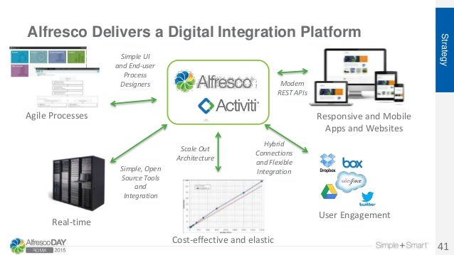 Alfresco Delivers a Digital Integration Platform Strategy 41 Responsive and Mobile Apps and Websites Real-time Agile Proce...
