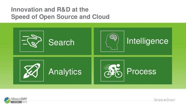 Search Analytics Intelligence Process Innovation and R&D at the Speed of Open Source and Cloud