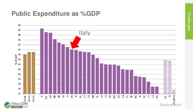 Public Expenditure as %GDP Challenges Italy