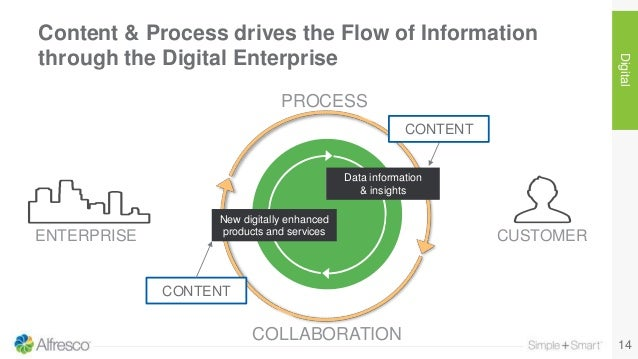Content & Process drives the Flow of Information through the Digital Enterprise 14 Digital CUSTOMERENTERPRISE Data informa...