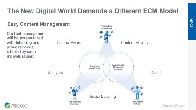 The New Digital World Demands a Different ECM Model Trends Content management will be personalized with foldering and proc...