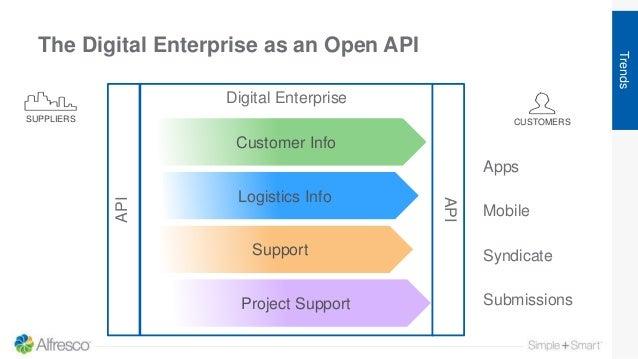 Digital Enterprise The Digital Enterprise as an Open API Customer Info Logistics Info Support Project Support CUSTOMERSSUP...