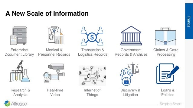 A New Scale of Information Trends Enterprise Document Library Loans & Policies Claims & Case Processing Transaction & Logi...