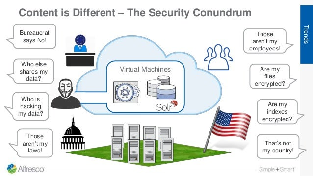 Content is Different – The Security Conundrum Trends Virtual Machines That's not my country! Those aren't my laws! Who is ...