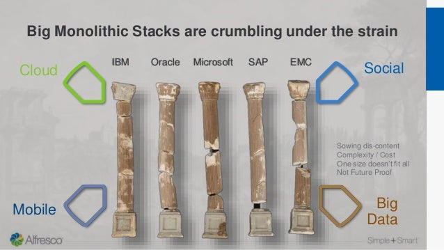 Big Monolithic Stacks are crumbling under the strain IBM Oracle Microsoft SAP EMC Cloud Social Big Data Mobile Sowing dis-...