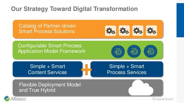 Our Strategy Toward Digital Transformation Configurable Smart Process Application Model Framework Simple + Smart Content S...