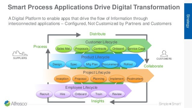 Smart Process Applications Drive Digital Transformation Strategy Distribute Insights Collaborate Process Customer Lifecycl...