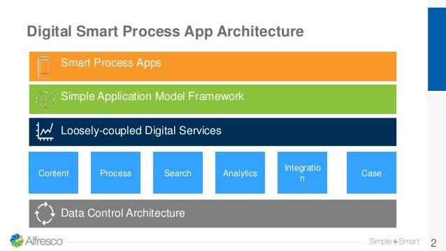 Digital Smart Process App Architecture 2 Smart Process Apps Simple Application Model Framework Productivity Services Data ...