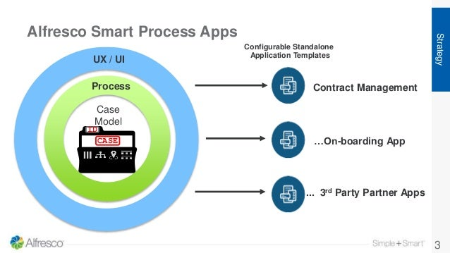Alfresco Smart Process Apps 3 Strategy CASE ID Case Model Process UX / UI Configurable Standalone Application Templates Co...