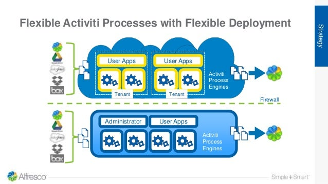 Flexible Activiti Processes with Flexible Deployment Strategy Firewall Activiti Process Engines Administrator User Apps Ac...