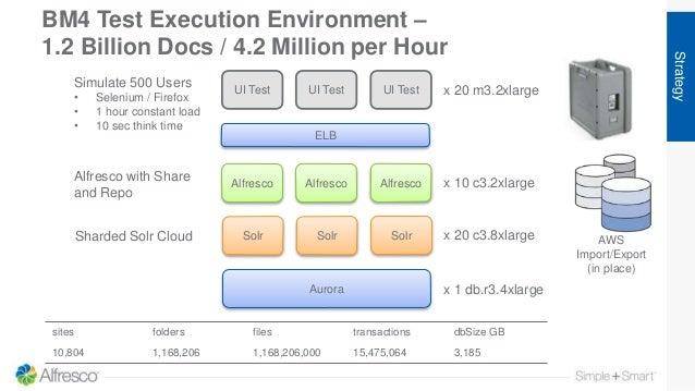 BM4 Test Execution Environment – 1.2 Billion Docs / 4.2 Million per Hour Strategy UI Test x 20 m3.2xlarge Simulate 500 Use...