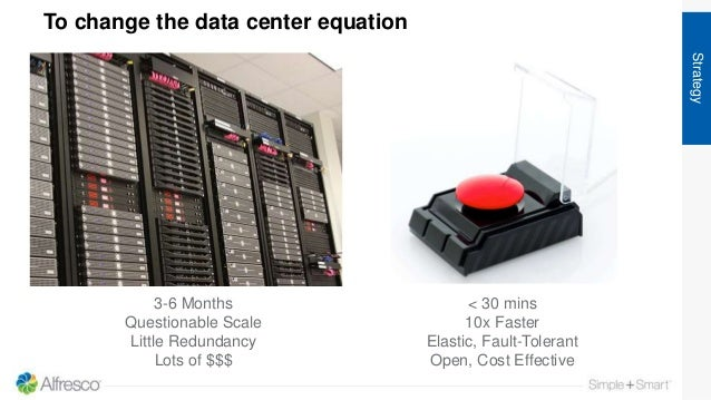 AWS To change the data center equation Strategy 3-6 Months Questionable Scale Little Redundancy Lots of $$$ < 30 mins 10x ...