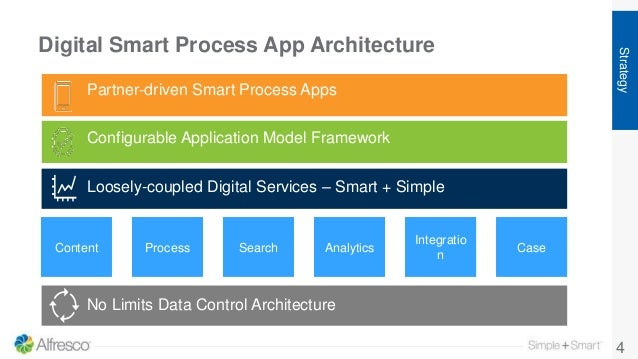 Digital Smart Process App Architecture 4 Partner-driven Smart Process Apps Configurable Application Model Framework Produc...