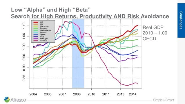 """Low """"Alpha"""" and High """"Beta"""" Search for High Returns, Productivity AND Risk Avoidance Challenges Real GDP 2010 = 1.00 OECD"""