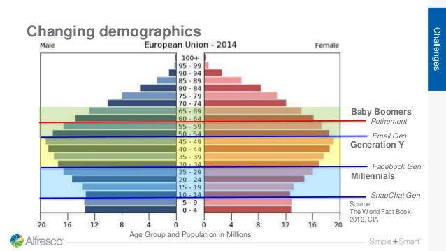 Changing demographics Challenges Source: The World Fact Book 2012, CIA Baby Boomers Generation Y Millennials Retirement Ag...